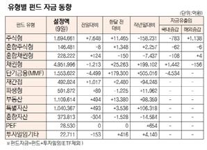 [표]유형별 펀드 자금 동향(11월 9일)