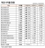 [표]채권 수익률 현황(11월 11일)