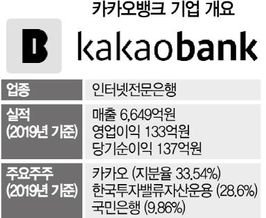 [시그널] 벌써 몸값 9兆 카카오뱅크, IPO 시동…주관사 선정 착수