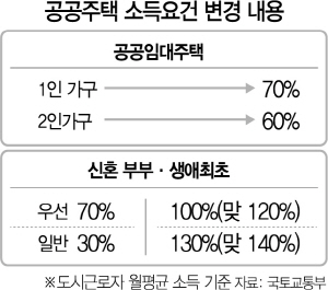 '연봉 1억대' 신혼부부도 공공분양 특공 가능