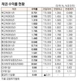 [표]채권 수익률 현황(11월 12일)
