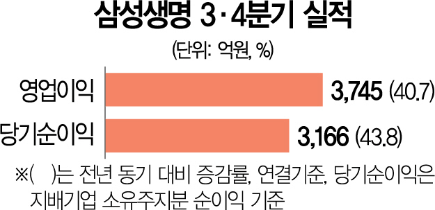 저력의 삼성생명, 3분기 당기순이익 3,166억원…전년 동기 대비 44% ↑
