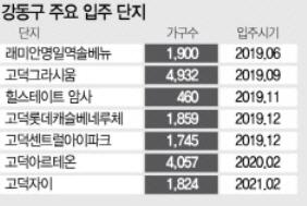 2년새 5억→10억 껑충…'강동구發' 전세난민 쏟아진다