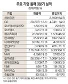 '동학개미' 수혜 삼성증권...순익 2,337억 '분기 최대'