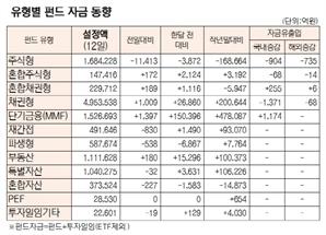 [표]유형별 펀드 자금 동향(11월 12일)
