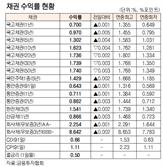 [표]채권 수익률 현황(11월 16일)