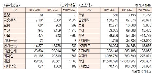 [표]유가증권·코스닥 투자주체별 매매동향(11월 19일-최종치)