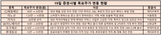 [오늘의 목표주가]SK이노·이노션·동국제강 UP, 제일제당 DOWN