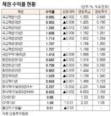 [표]채권 수익률 현황(11월 19일)