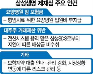 금감원, 암보험 분쟁 승소한 삼성에 중징계 강행하나