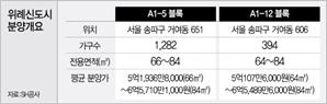 """""""송파 30평대가 6.5억""""…북위례 1,676가구 온다"""