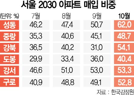 '패닉바잉' 더 심화…성동구 아파트 62%, 2030이 샀다
