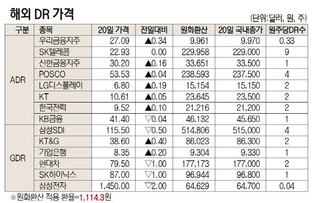 [표]해외 DR 가격(11월 20일)