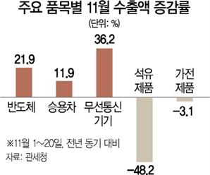 수출 이달 1일~20일 11% 증가
