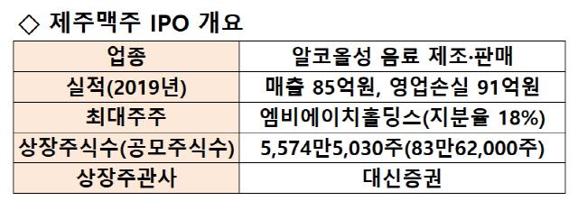[시그널] '1년새 매출 2배'…제주맥주 테슬라 특례로 IPO 추진