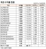 [표]채권 수익률 현황(11월 23일)