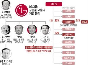 LG서 분리되는 계열사들 '온도차'