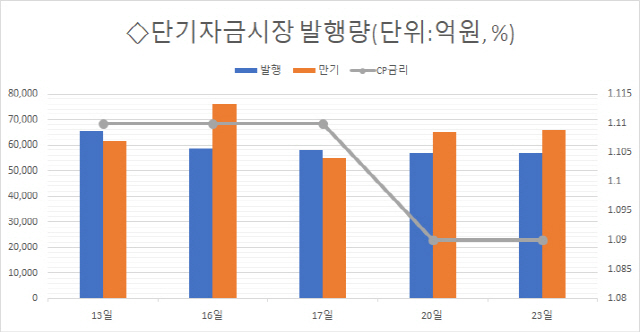 [마켓브리핑] CP금리 1.09% 사상최저치 이어져…대신에프앤아이·SK하이닉스 순발행