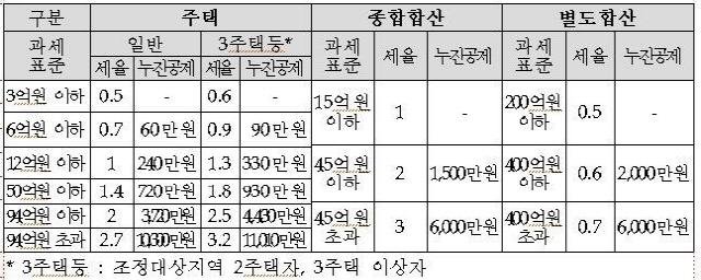 '종부세 2배' 고지서에 비명…서울서만 수만 명 새로 낸다