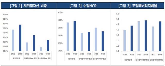 [시그널] 유안타증권, 'AA-' 신용등급 첫 획득