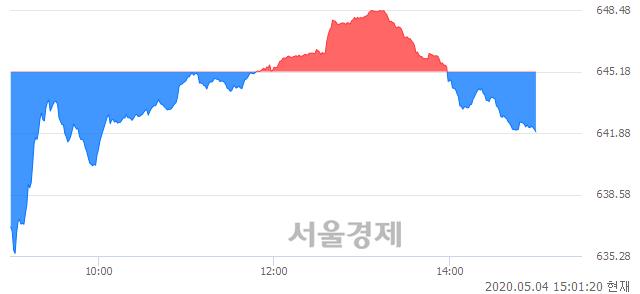 오후 3:01 현재 코스닥은 51:49으로 매도우위, 매수강세 업종은 종이·목재업(0.62%↑)