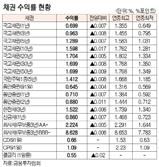 [표]채권 수익률 현황(11월 24일)