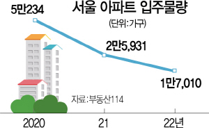 2년 뒤 서울 아파트 입주물량…올해 3분의 1토막