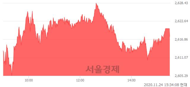 [마감 시황]  외국인 매수 우위.. 코스피 2617.76(▲15.17, +0.58%) 상승 마감