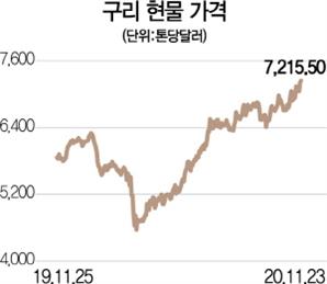 '수요 증가 공급 감소'가 빚은 원자재·농산물 상승 랠리