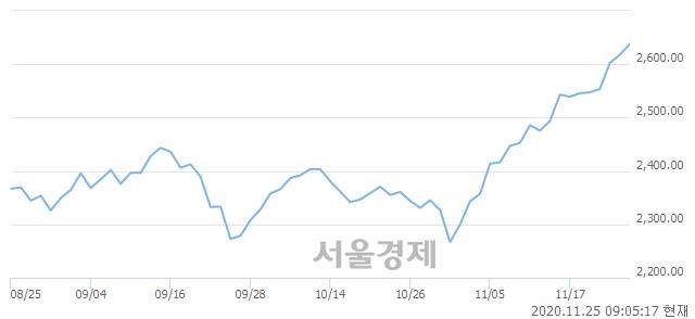 [개장 시황] 코스피 2637.34.. 개인의 순매수에 상승 출발 (▲19.58, +0.75%)
