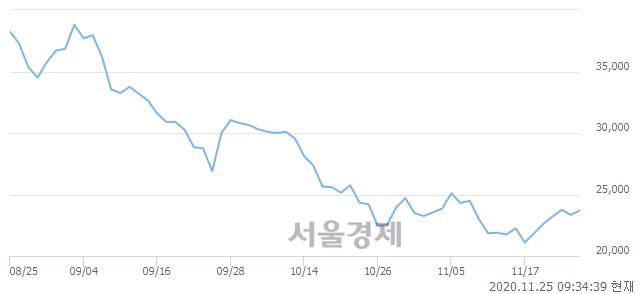 <유>대웅, 4.28% 오르며 체결강도 강세 지속(122%)