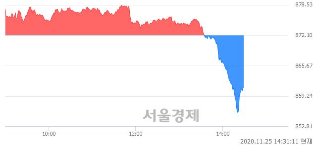 오후 2:30 현재 코스닥은 46:54으로 매수우위, 매수강세 업종은 운송업(2.64%↓)