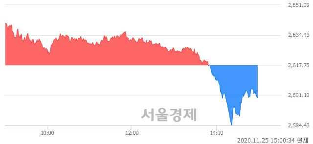 오후 3:00 현재 코스피는 46:54으로 매수우위, 매수강세 업종은 음식료품업(1.06%↓)