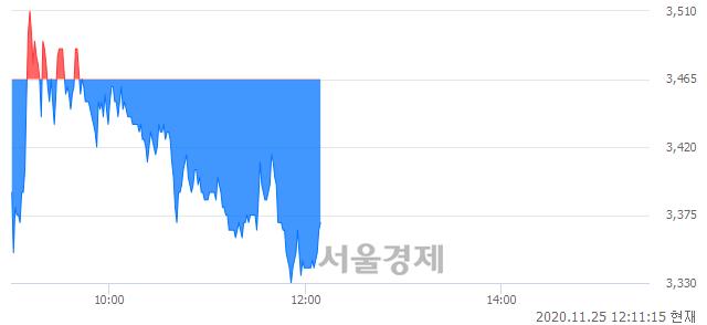 <코>케이피엠테크, 매도잔량 396% 급증