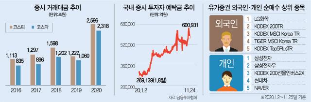 오늘 39조 매매 '사상 최대'....올 거래액 5,000조 돌파 눈앞
