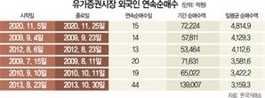 15일 동안 7조...외국인들 역대 최강 '바이코리아'