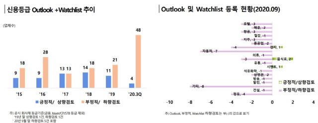 [시그널] 무디스·한신평 '韓기업 내년에도 신용도 하향 추세'