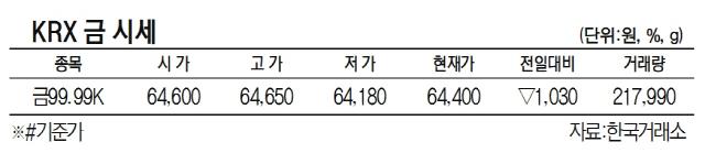 [표]KRX 금 시세(11월 25일)