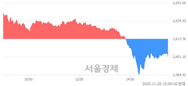 [마감 시황]  기관의 '팔자' 기조.. 코스피 2601.54(▼16.22, -0.62%) 하락 마감
