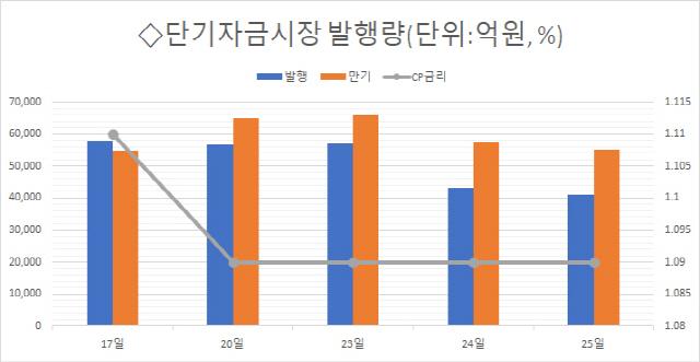 [마켓브리핑] 단기자금조달 늘리는 SK E&S…올해 차입금 두 배 늘어