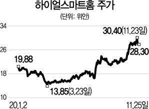 [글로벌HOT스톡] 하이얼스마트홈, 프리미엄 시장과 해외 진출로 성장 지속