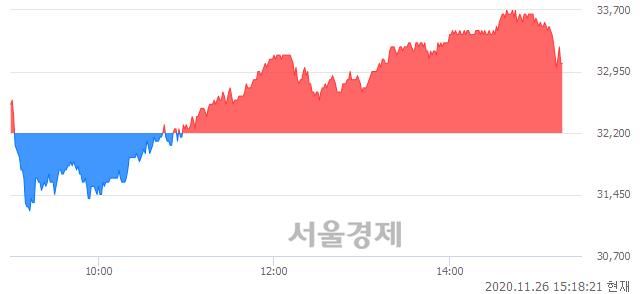 <코>원익머트리얼즈, 매도잔량 624% 급증