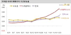 지방도 예외없다…광역시 아파트값 '폭풍상승'