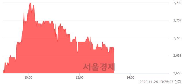 <코>코닉글로리, 매수잔량 514% 급증