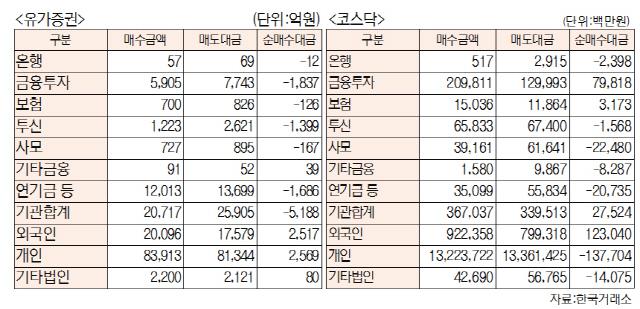 [표]유가증권·코스닥 투자주체별 매매동향(11월 26일-최종치)