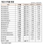 [표]채권 수익률 현황(11월 26일)