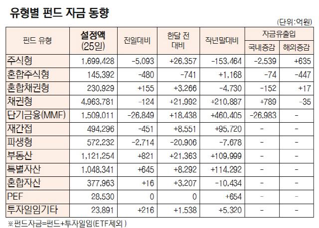 [표]유형별 펀드 자금 동향(11월 25일)