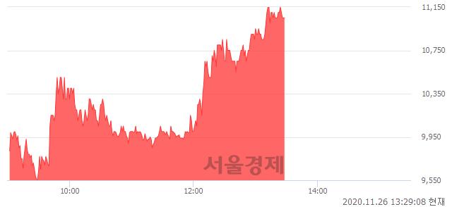 <코>GH신소재, 매도잔량 345% 급증