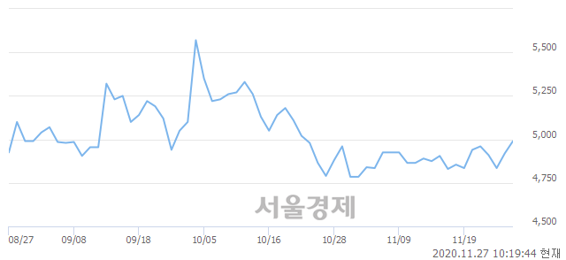 <코>국일제지, 매도잔량 372% 급증