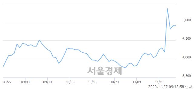 <코>유앤아이, 19.84% 오르며 체결강도 강세로 반전(112%)
